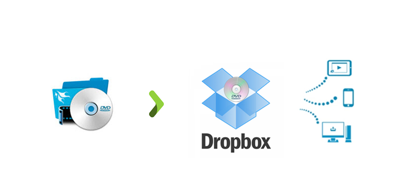 dvd to dropbox