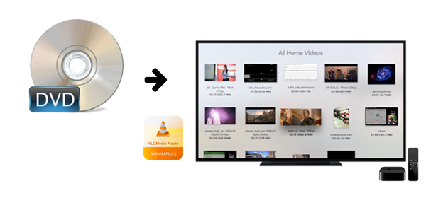 How to Use VLC to Watch DVD on Apple TV 4