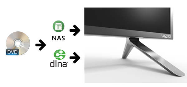 How to Play DVD on Vizio TV with NAS or DLNA Devices