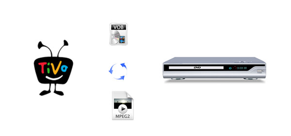 TiVo to DVD Player: How to Play TiVo Recordings on A DVD Player?
